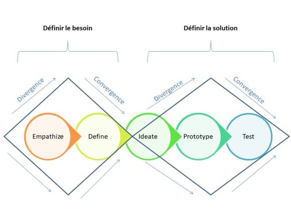 diamants du design thinking